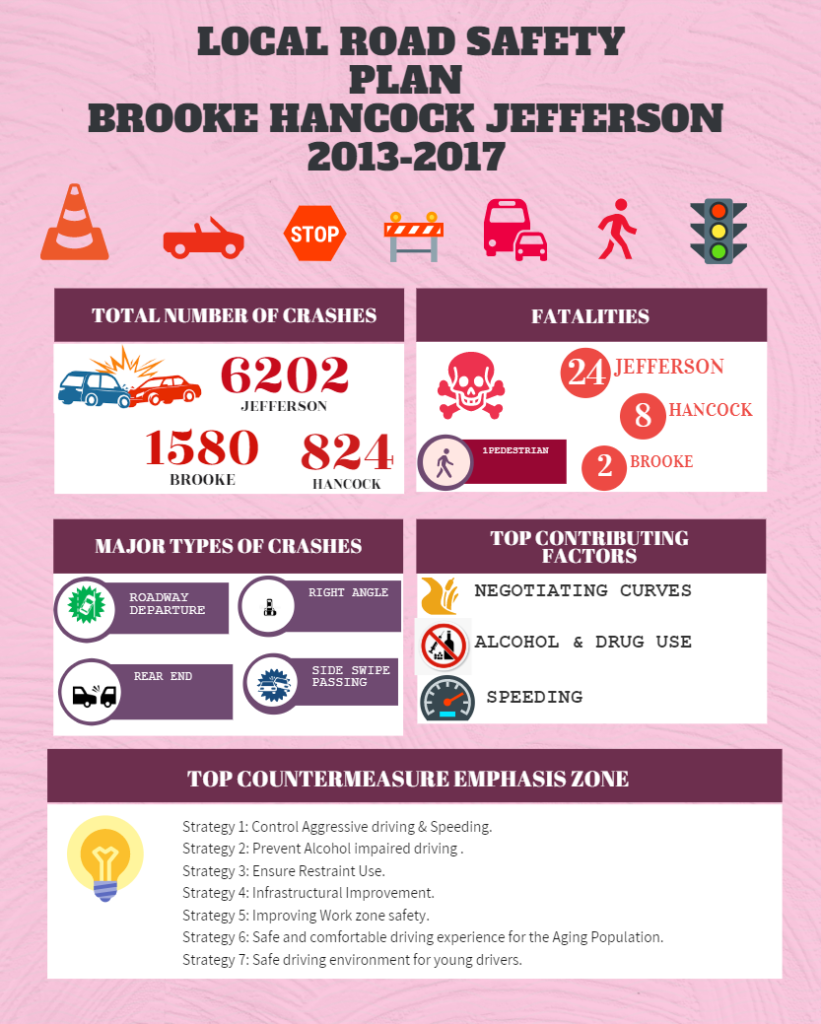 Local Road Safety Plan  Brooke-Hancock-Jefferson